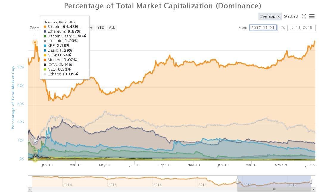 Dominance Bitcoin ai massimi dal dicembre 2017