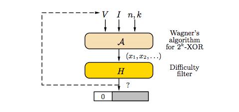 Algoritmi mining Proof of Work Equihash