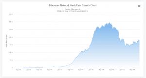 mining ethereum hashrate