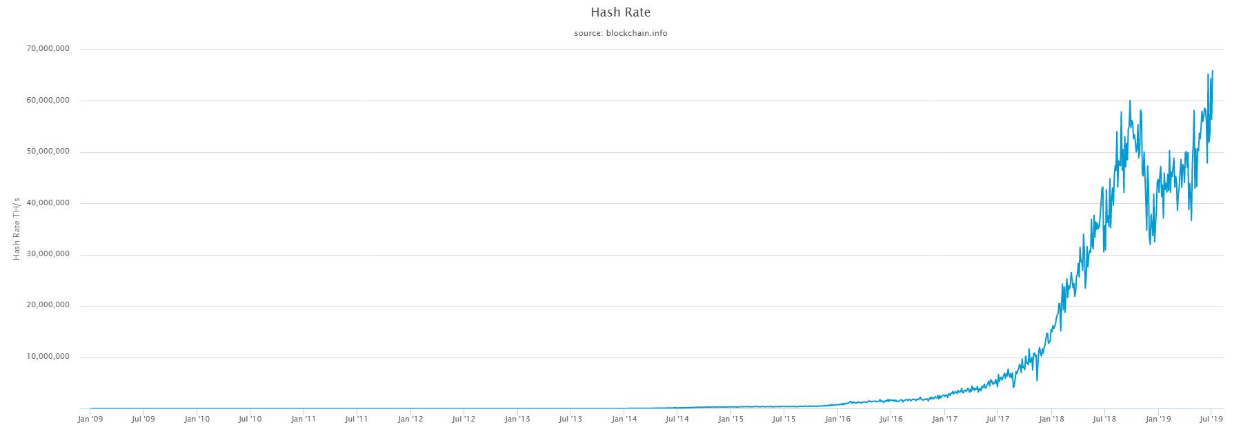 difficoltà di estrazione mineraria btc bonus bitcoin bonus