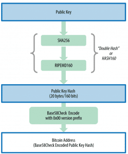 inside bitcoin keys addresses