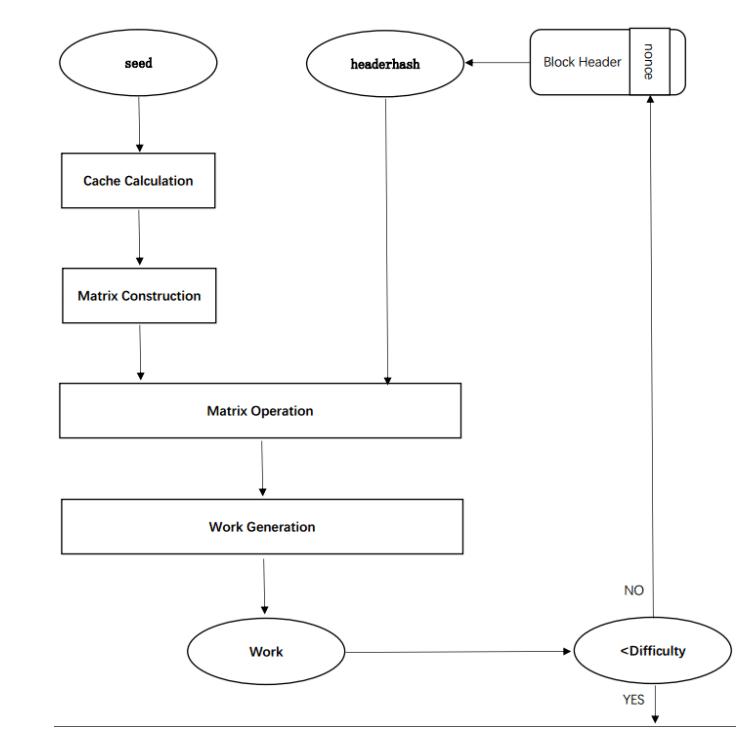 Algoritmi mining Proof of Work Tensority