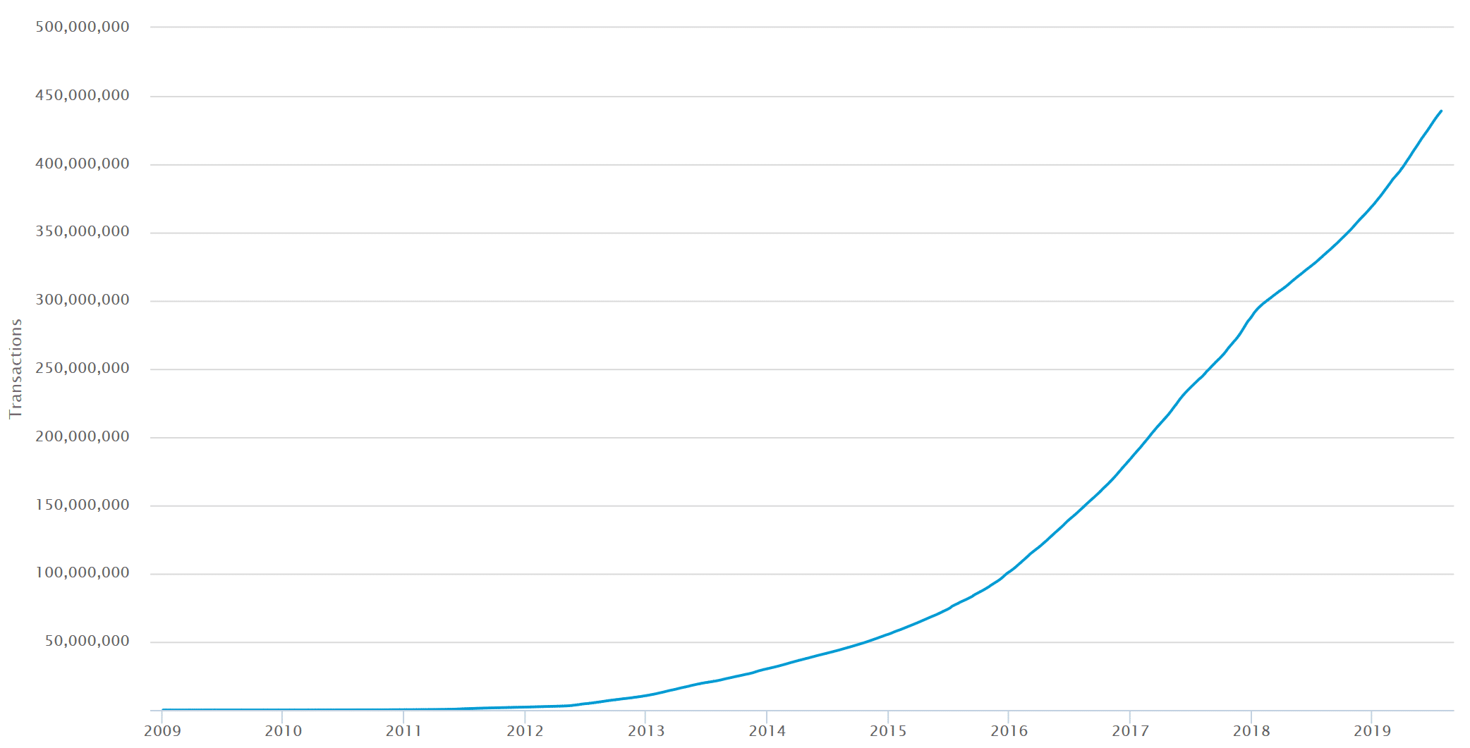 bitcoin network fees