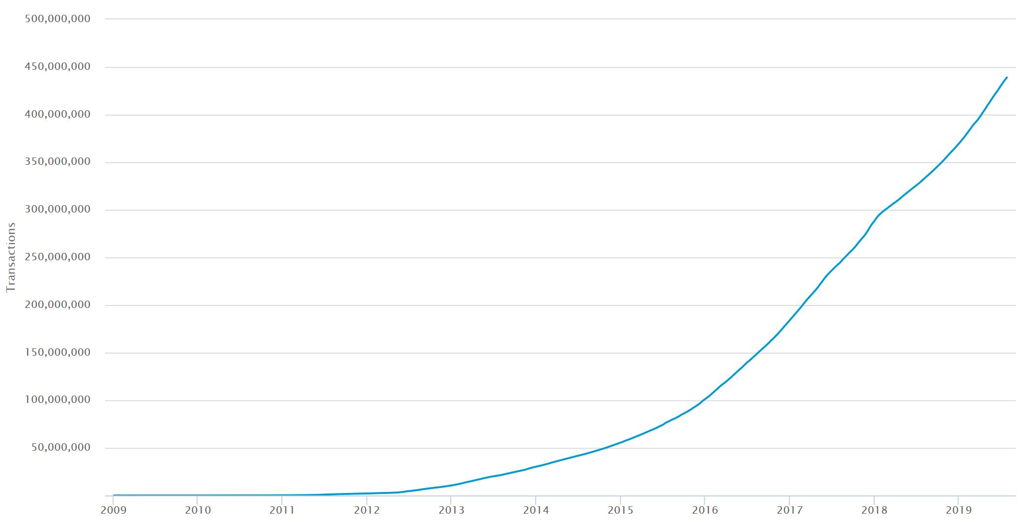 bitcoin transazioni