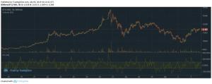 bitfinex-cci-bitcoin