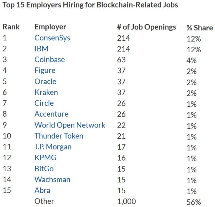 Le aziende più attive in ambito blockchain