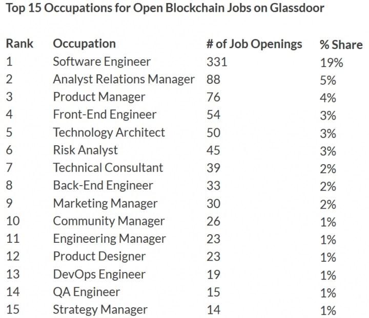 Le professioni più ricercate nel settore della blockchain