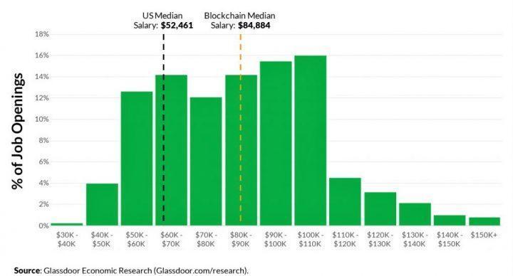 Gli stipendi medi negli USA in ambito blockchain