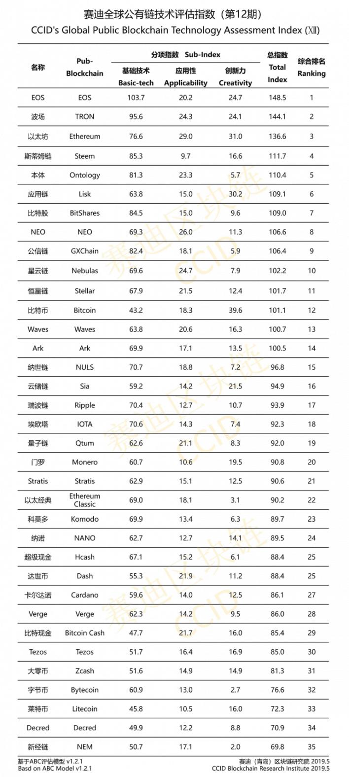 Cina crypto ranking