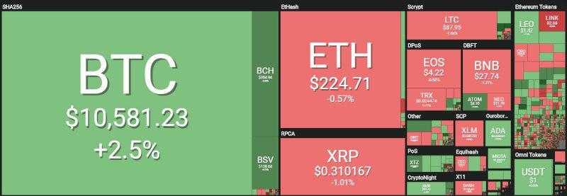 bitcoin oggi su