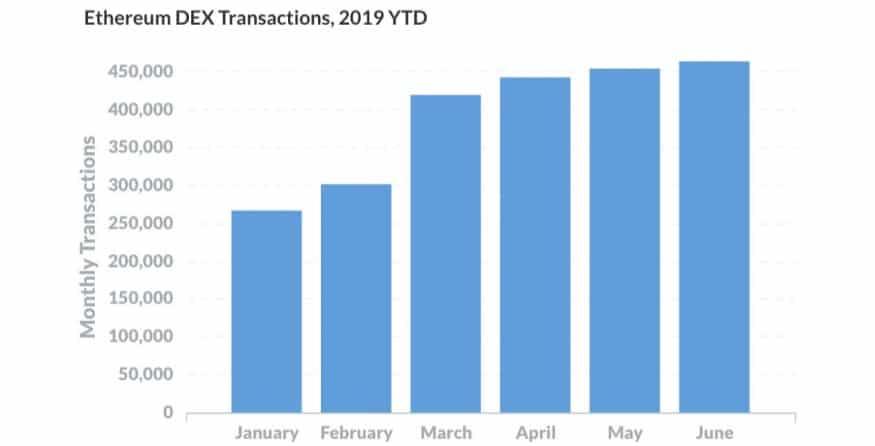 Numero di transazioni da inizio 2019 negli exchange decentralizzati (DEX)