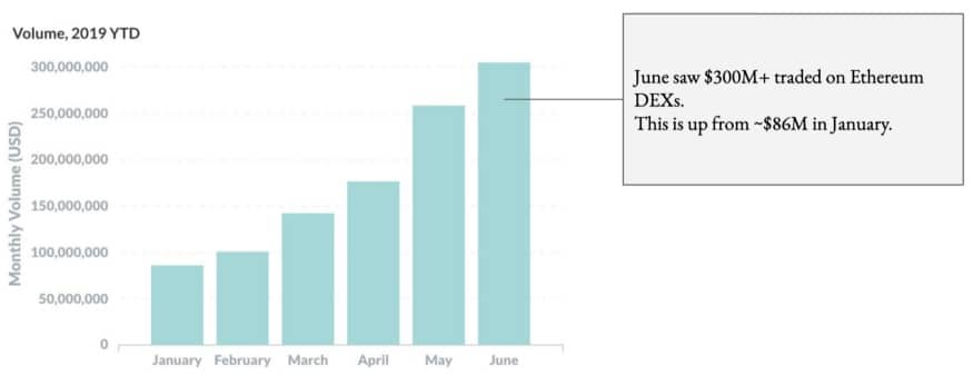Volume in costante crescita da inizio 2019 nei DEX