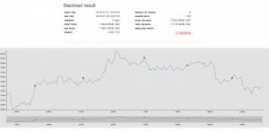 risultati del backtest gekko trader bot
