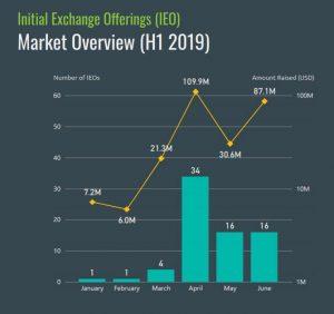 I milioni di dollari investiti in IEO nel 2019