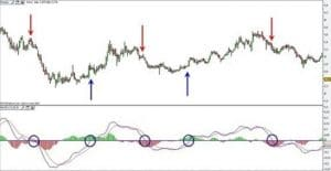 macd: Moving Average Convergence/Divergence