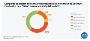 usa libra bitcoin