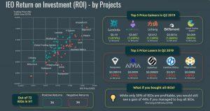 I migliori e peggiori progetti IEO per ROI