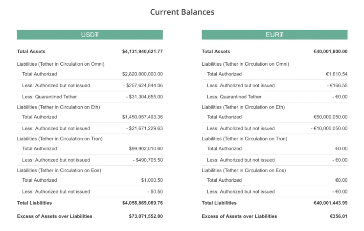 Stablecoin tether USDT capitalizzazione 4 mld