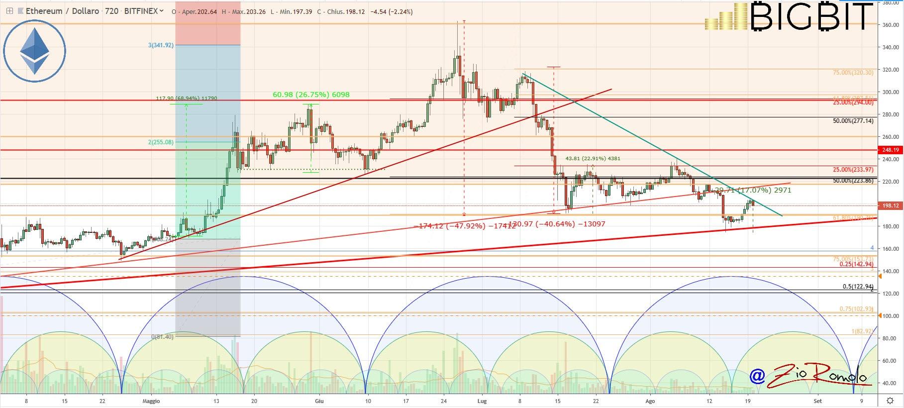 bitcoin prices bounce
