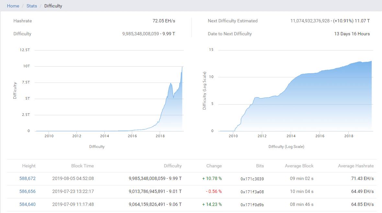 Mining Bitcoin difficoltà hashrate record
