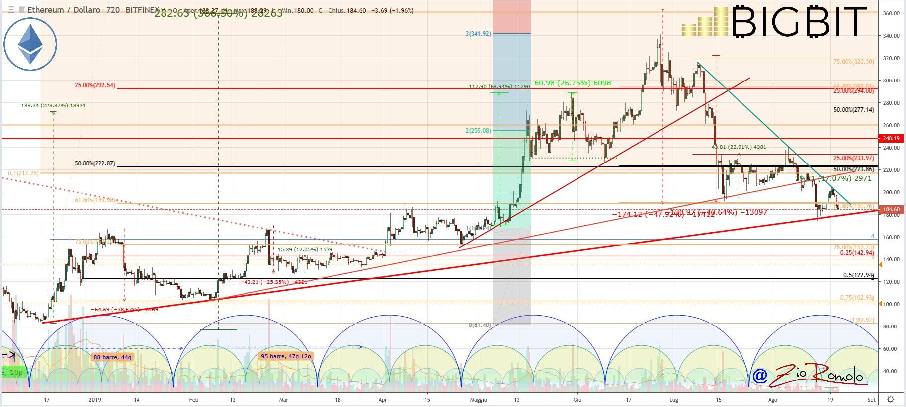 crypto news ribasso prezzi