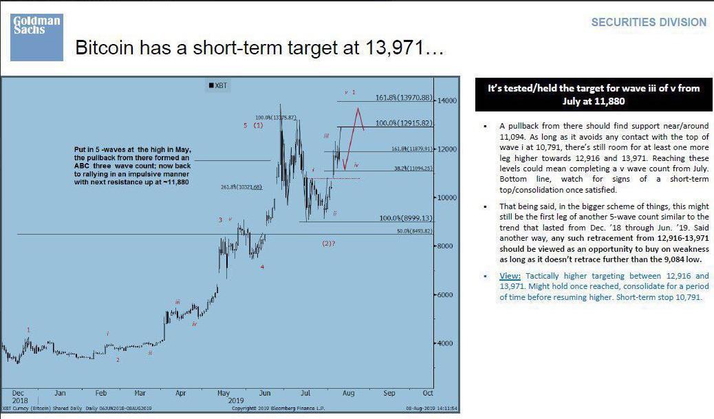 La nota dell'analista di Goldman Sachs su bitcoin (BTC)