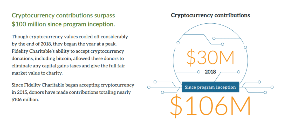 crypto donations fidelity charitable