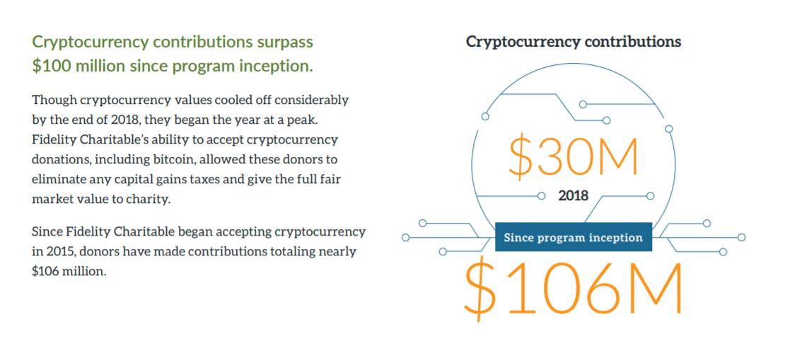 donazioni crypto fidelity