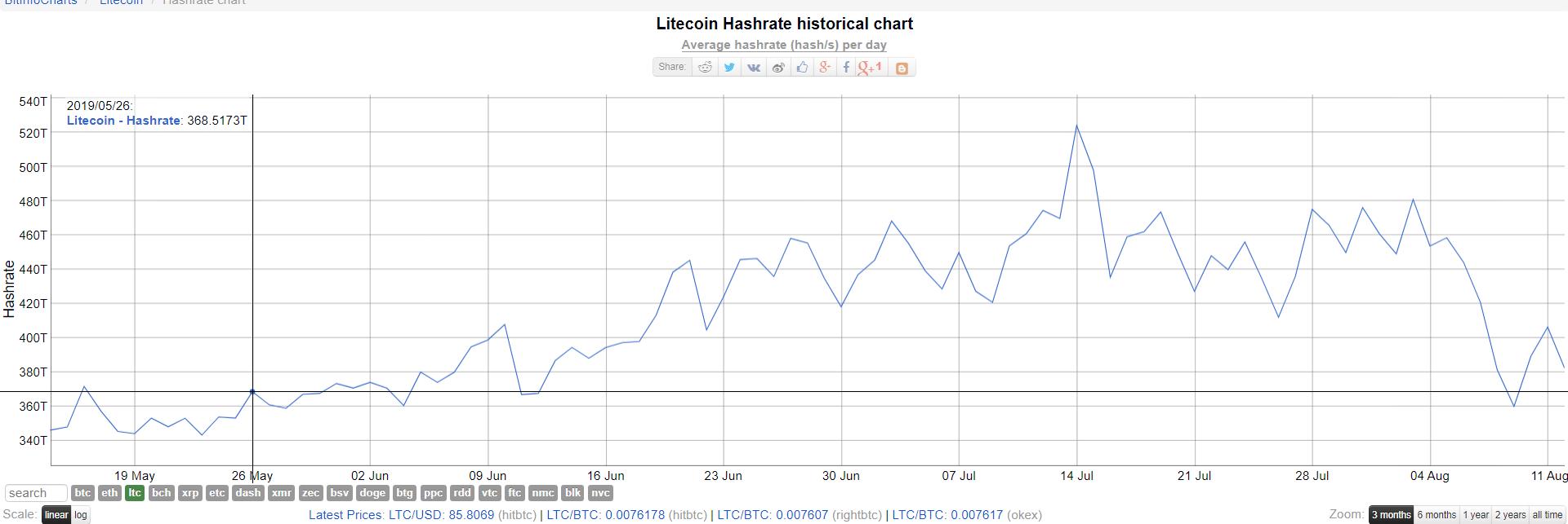 Litecoin hashrate halving