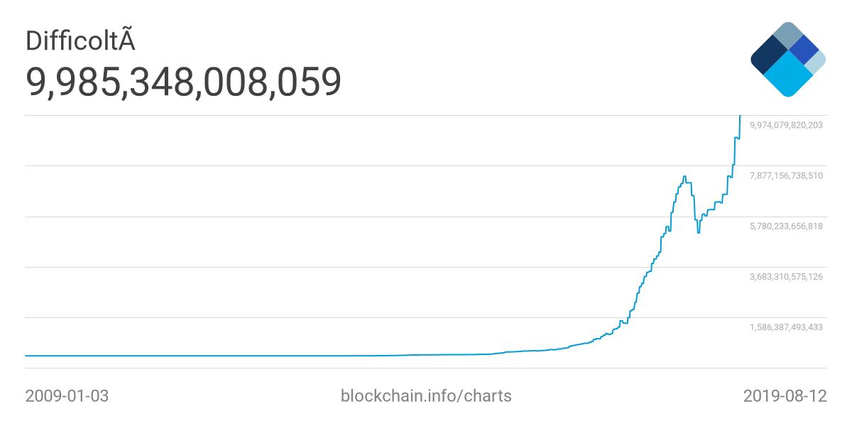 bitcoin difficulty