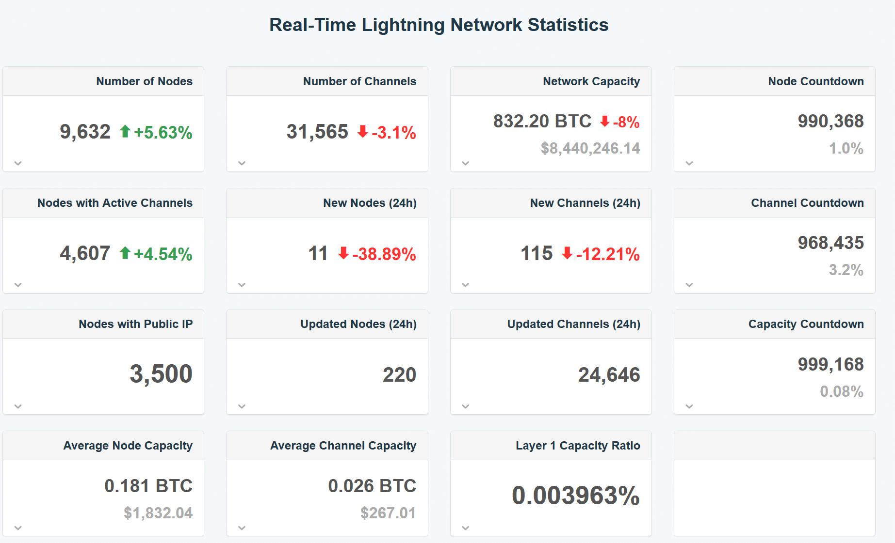 bitcoin lightning network fee