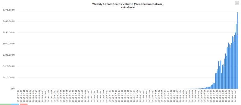 volume di scambi bitcoin su LocalBitcoins in Venezuela