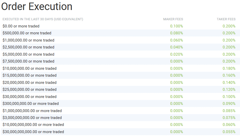 cryptocurrency exchange fees comparison