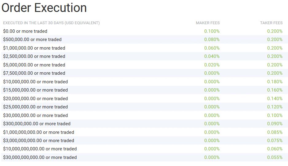 bitfinex fee