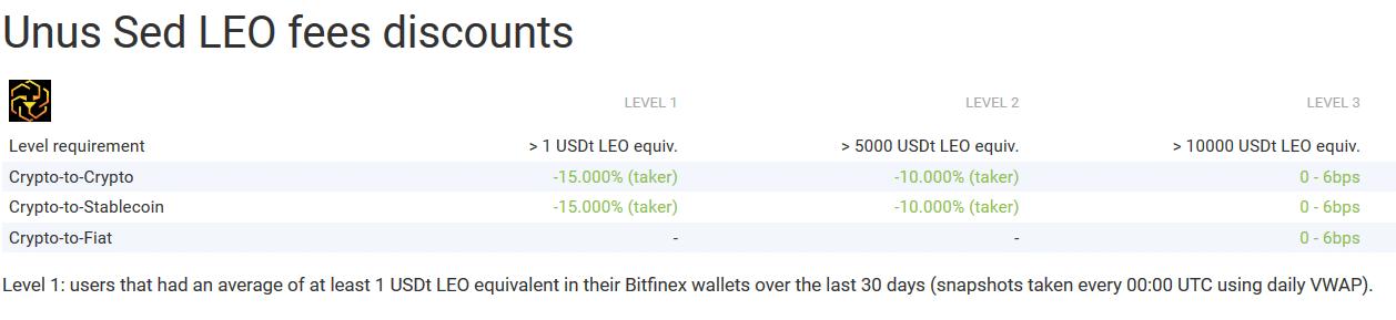 bitfinex leo fees