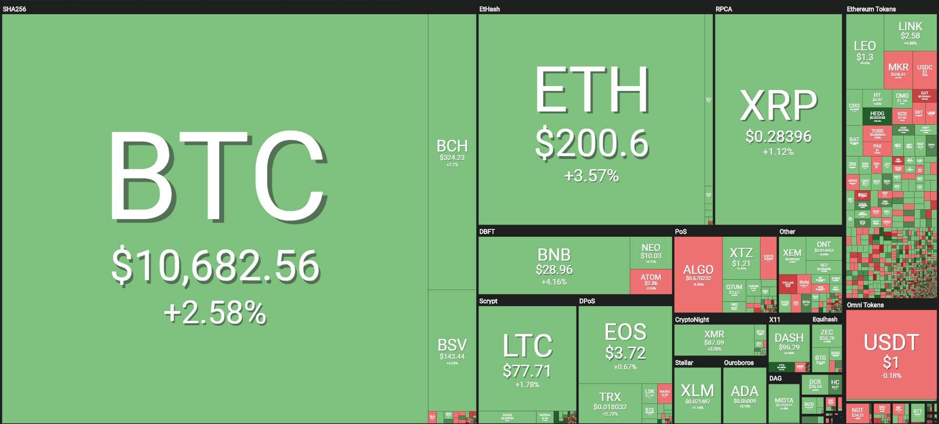 crypto market recovering