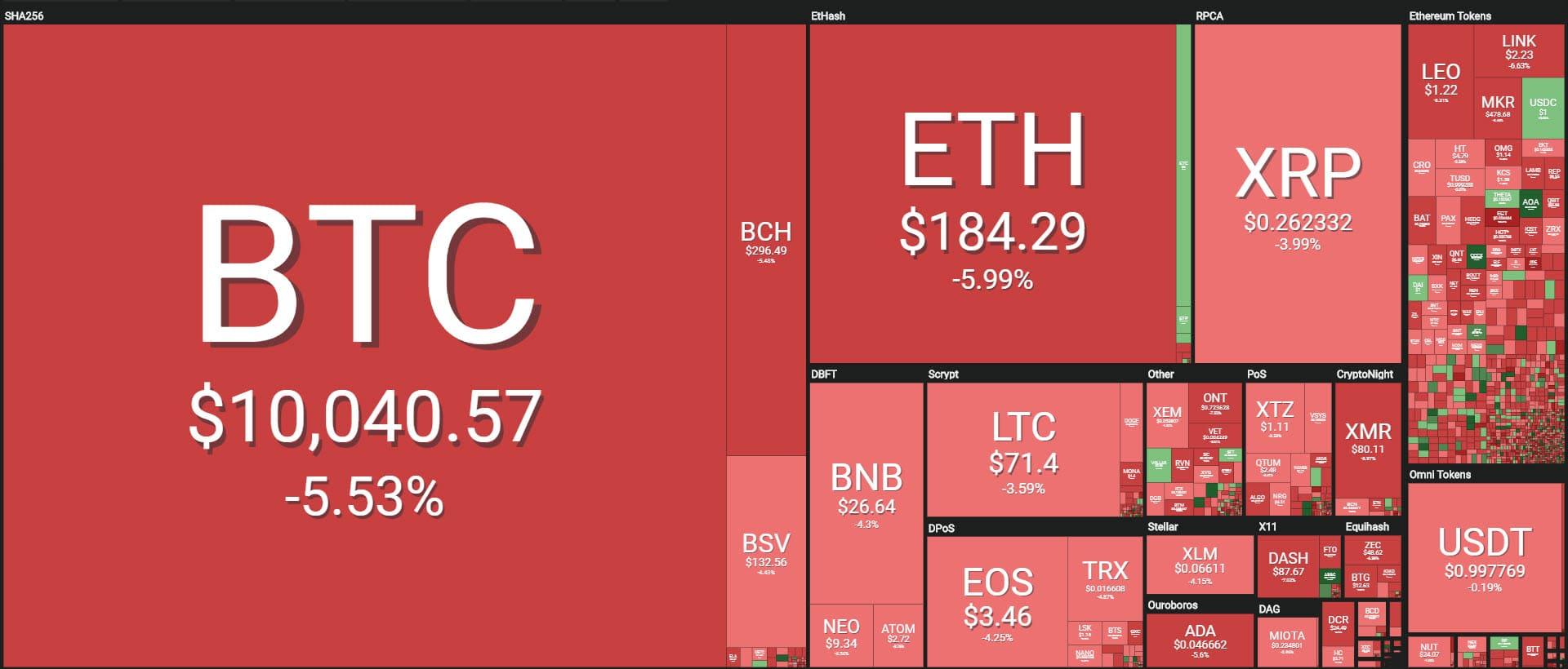 crypto news market down