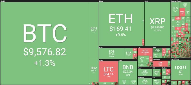litecoin price crypto