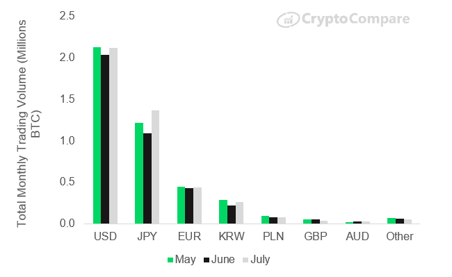 cryptocompare july report