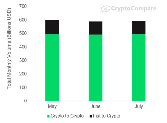 cryptocompare-report-fiat-crypto