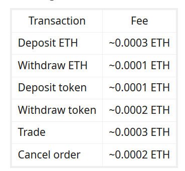 etherdelta how to use
