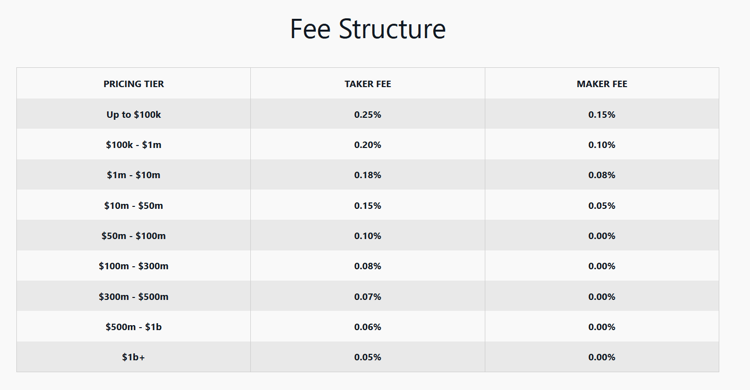 fee coinbase pro exchange