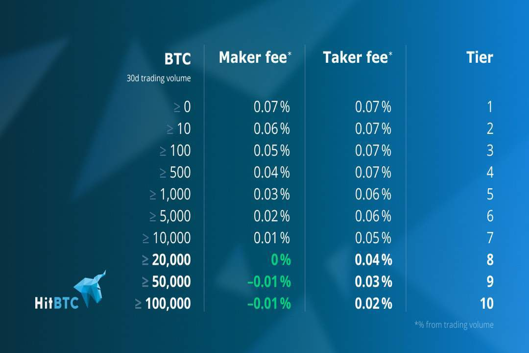 hitbtc exchange fees
