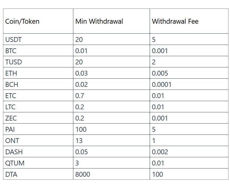 huobi exchange deposit withdraw