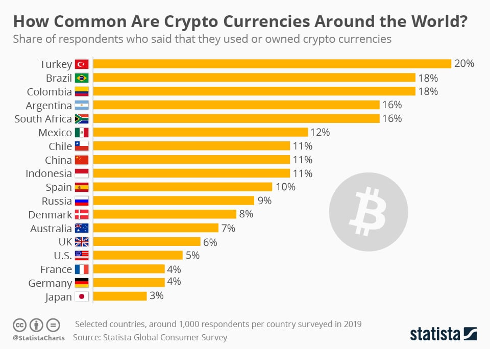 statista turks cryptocurrencies