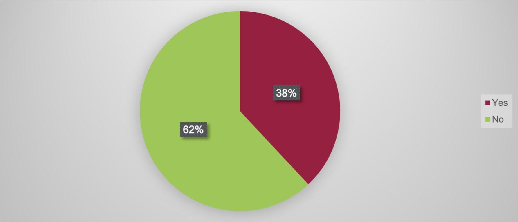 percentuale utenti bot crypto margin trading