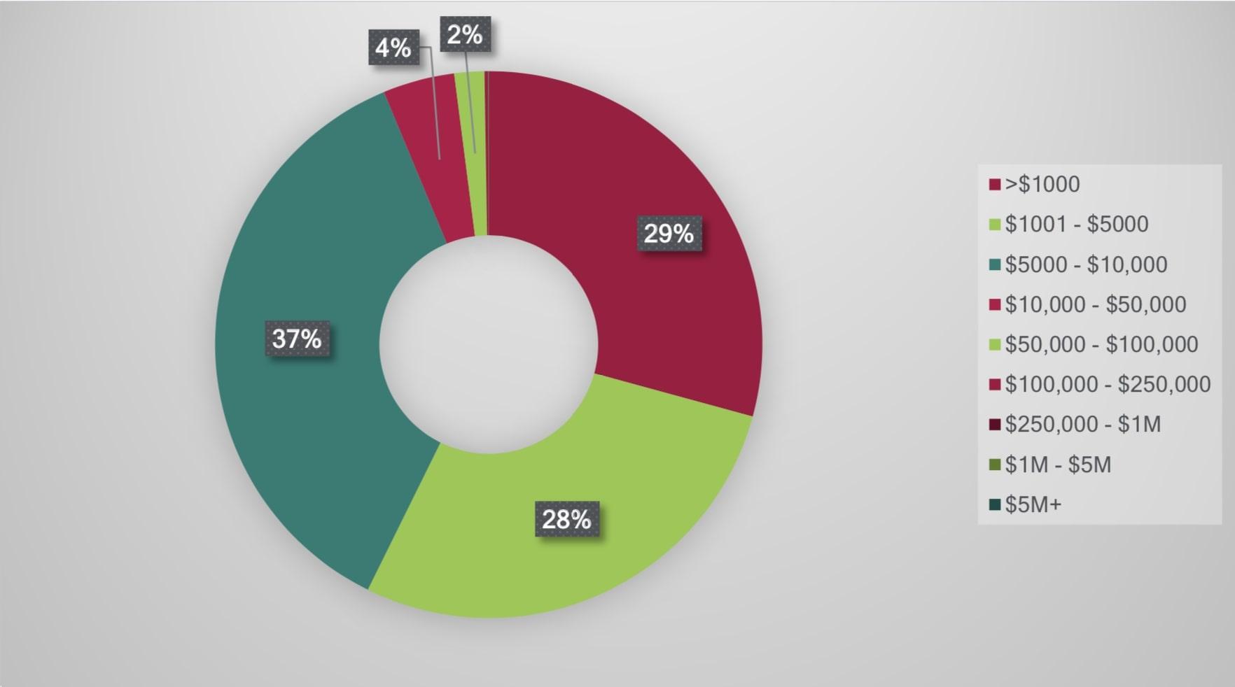 quantità di crypto in possesso degli utenti