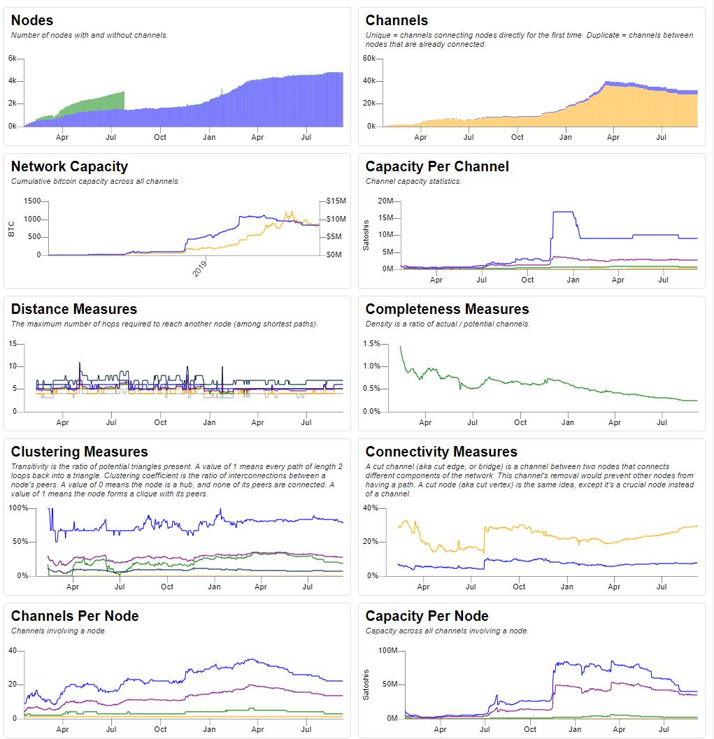 bitcoin Lightning Network capacità
