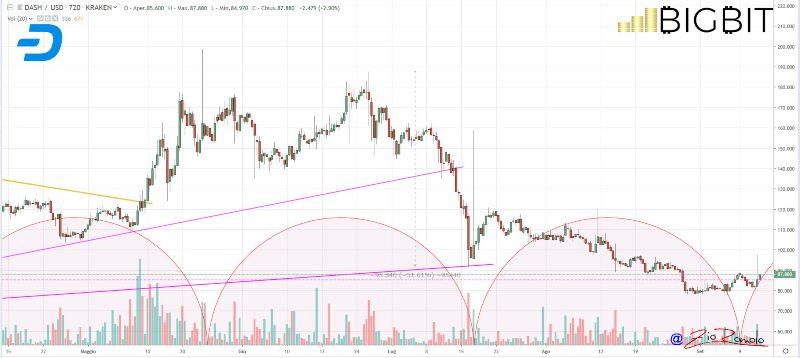 dash coinbase pro price