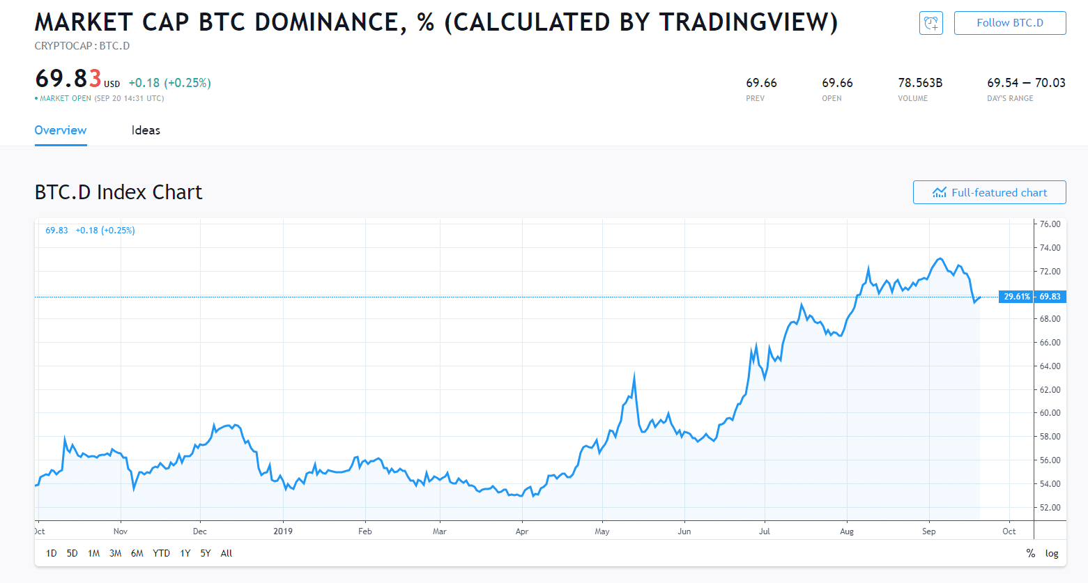Dominance bitcoin vs Altcoin
